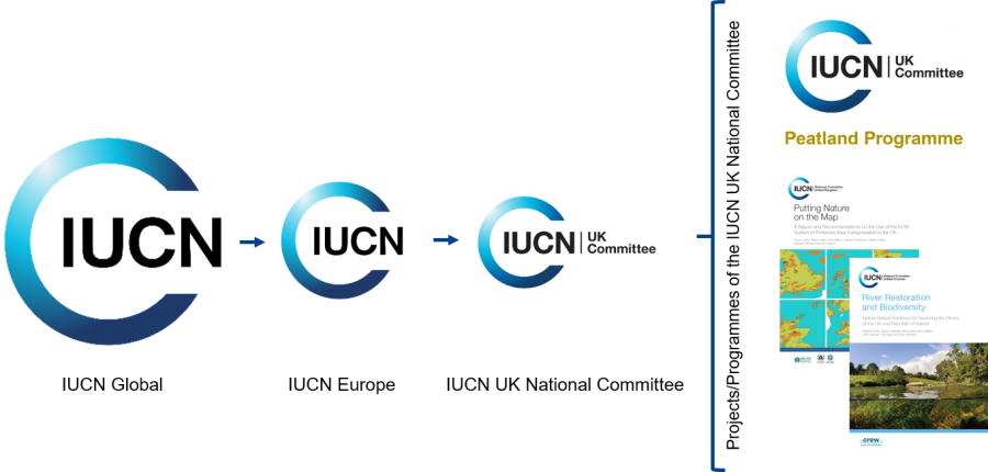The IUCN UK PP is one project under the IUCN National Committee UK