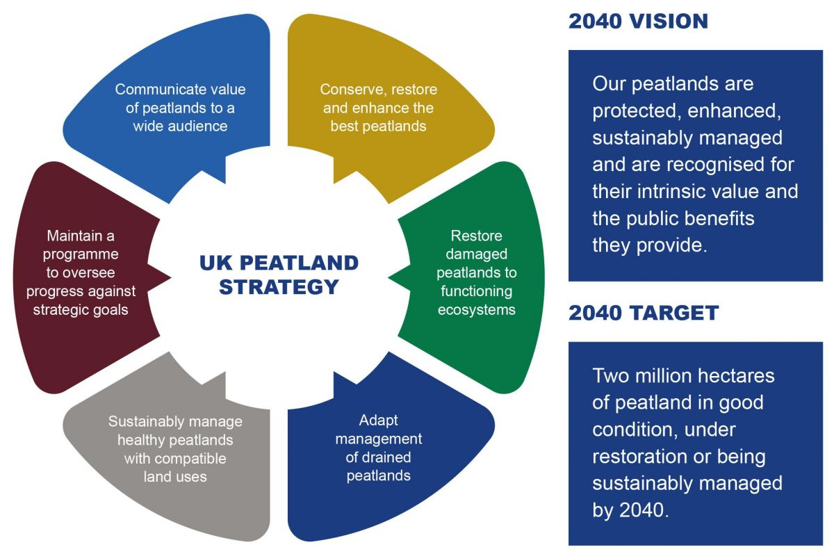 UK Peatland Strategy goals